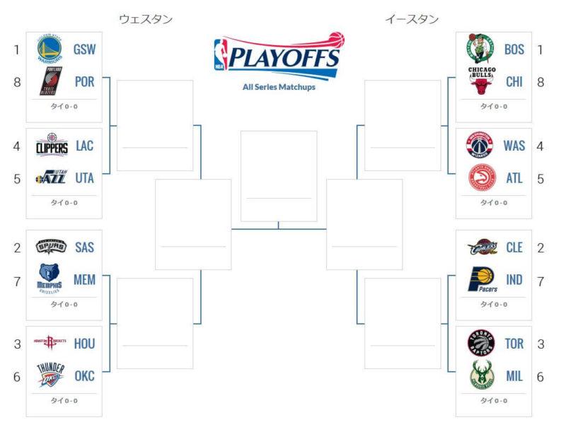 NBA2017プレーオフ組み合わせ