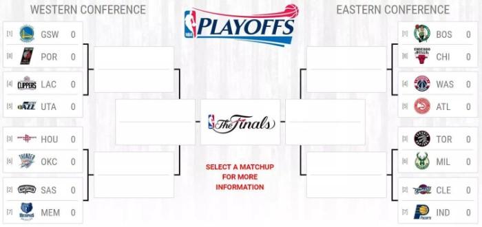 NBA2017プレイオフ組み合わせ